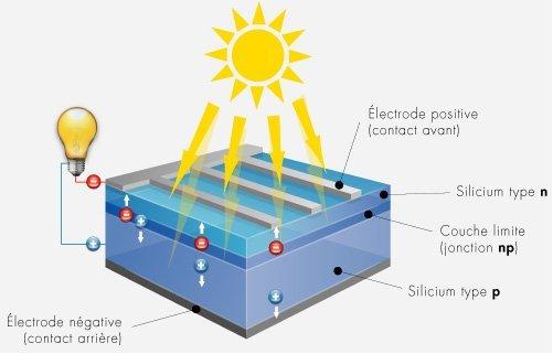 Le solaire photovolta que energia - Fonctionnement des panneaux photovoltaiques ...